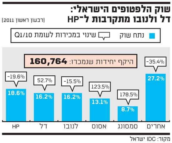 שוק הלפטופטופים הישראלי דל ונובו מתקרבות לHP